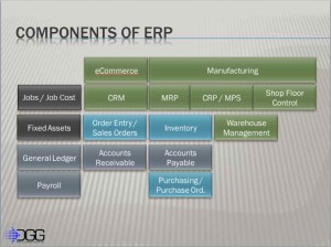 Diagram showing the rough relationship of the components of an ERP software system.